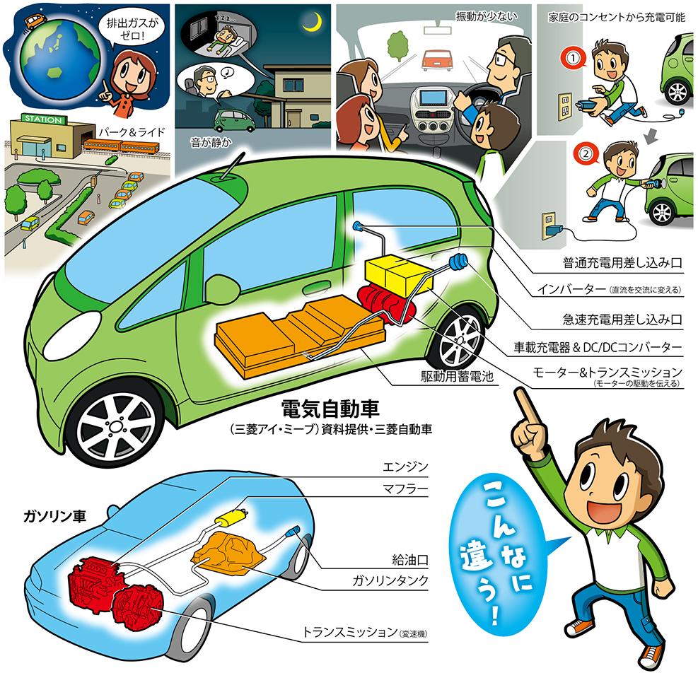 朝日新聞2010年1月1日神奈川版|電気自動車(i-miev)図解イラスト